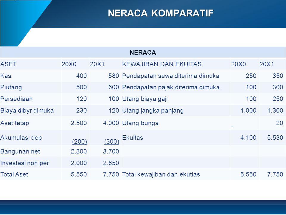 NERACA KOMPARATIF NERACA ASET 20X0 20X1 KEWAJIBAN DAN EKUITAS Kas 400