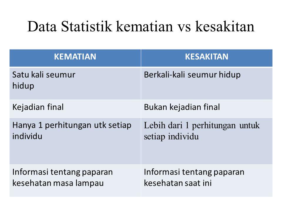 Data Statistik kematian vs kesakitan