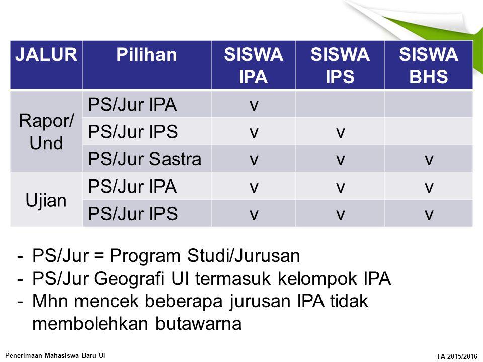 JALUR Pilihan. SISWA IPA. SISWA IPS. SISWA BHS. Rapor/ Und. PS/Jur IPA. v. PS/Jur IPS. PS/Jur Sastra.