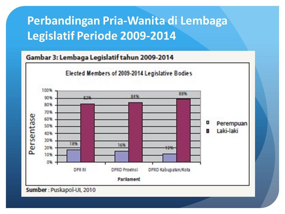 Perbandingan Pria-Wanita di Lembaga Legislatif Periode 2009-2014