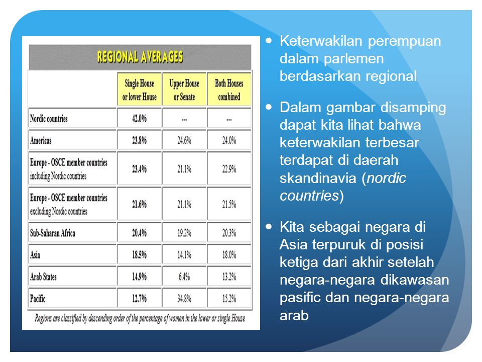 Keterwakilan perempuan dalam parlemen berdasarkan regional
