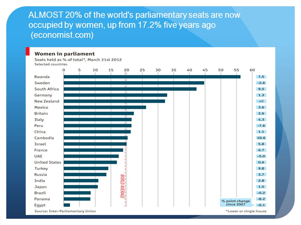 ALMOST 20% of the world s parliamentary seats are now occupied by women, up from 17.2% five years ago (economist.com)