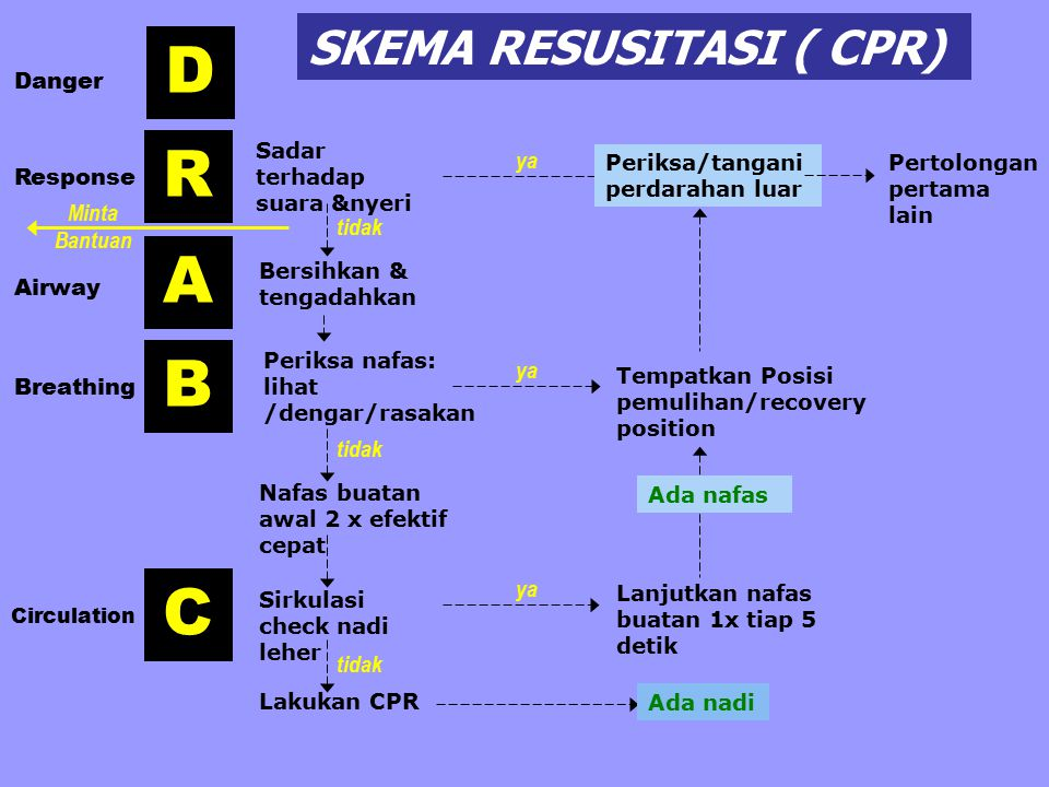 D R A B C SKEMA RESUSITASI ( CPR) Danger ya Response Minta Bantuan