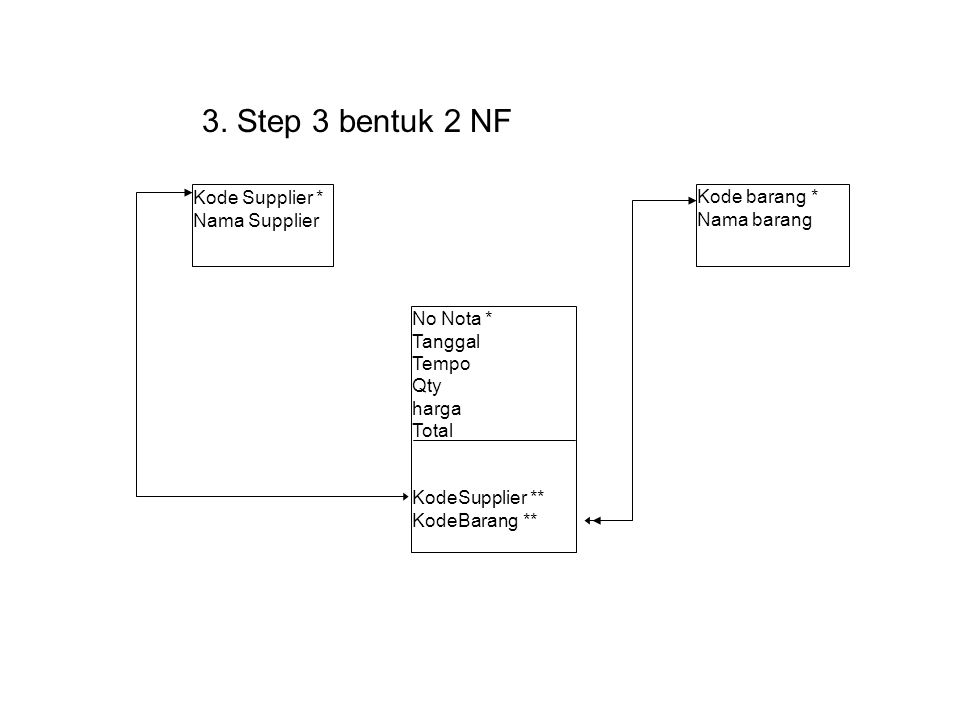 3. Step 3 bentuk 2 NF Kode Supplier * Nama Supplier No Nota * Tanggal