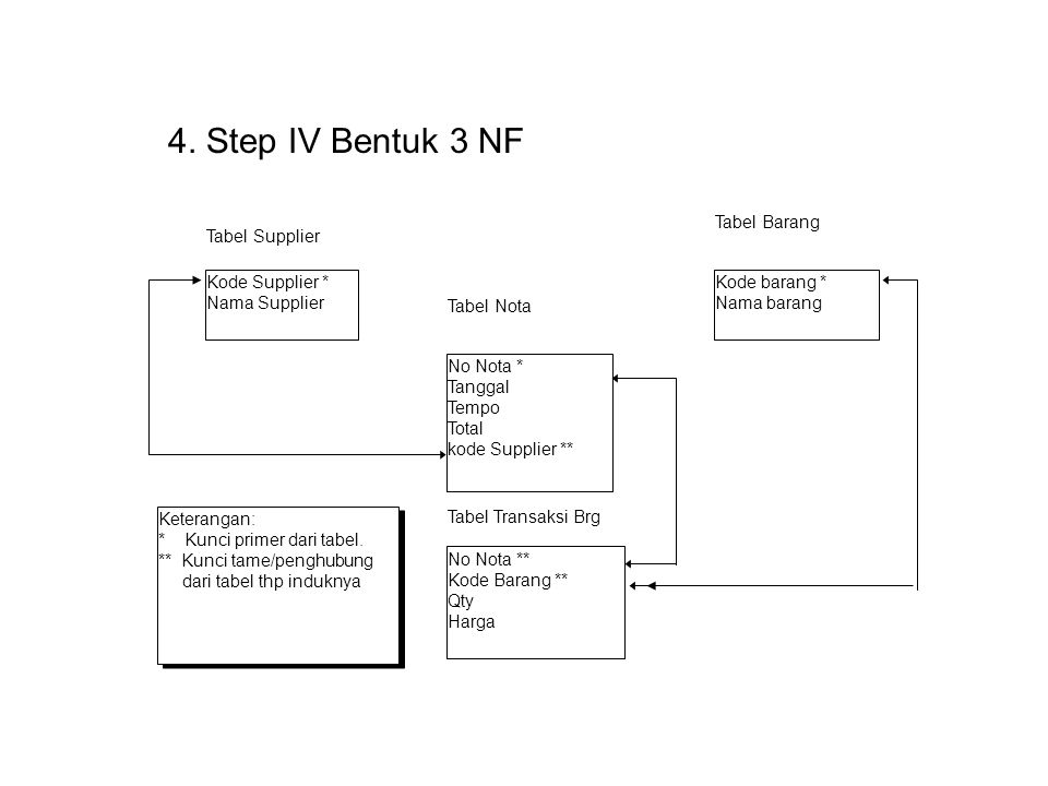 4. Step IV Bentuk 3 NF Kode Supplier * Nama Supplier No Nota * Tanggal