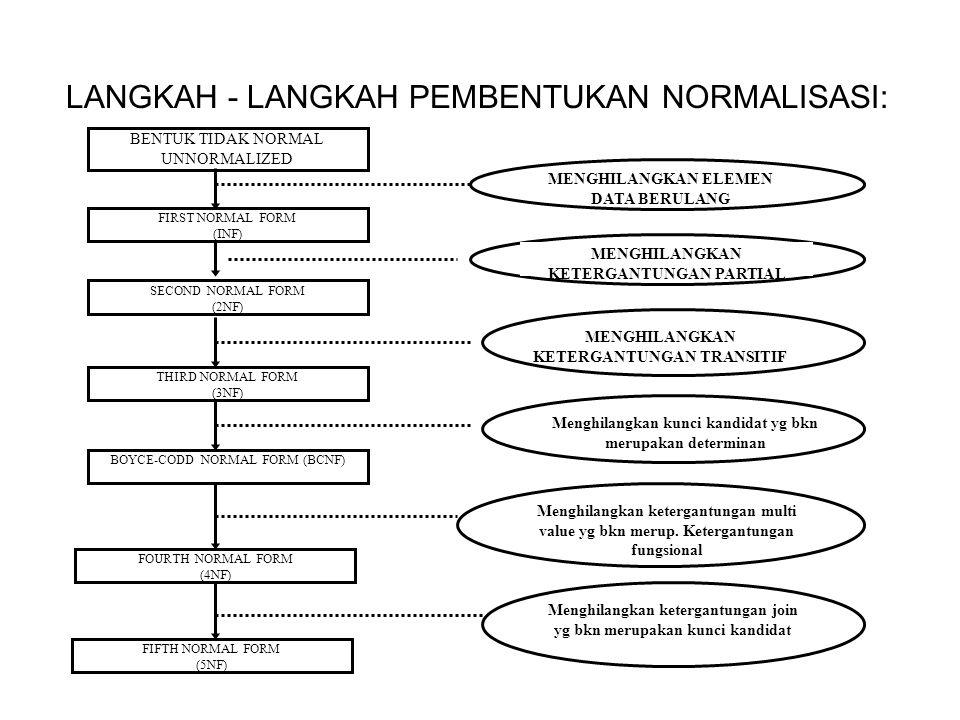 LANGKAH - LANGKAH PEMBENTUKAN NORMALISASI: