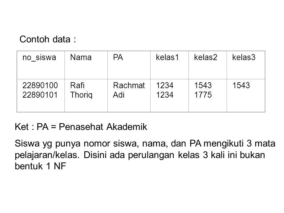 Ket : PA = Penasehat Akademik