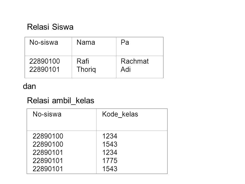 Relasi Siswa dan Relasi ambil_kelas No-siswa Nama Pa 22890100 22890101