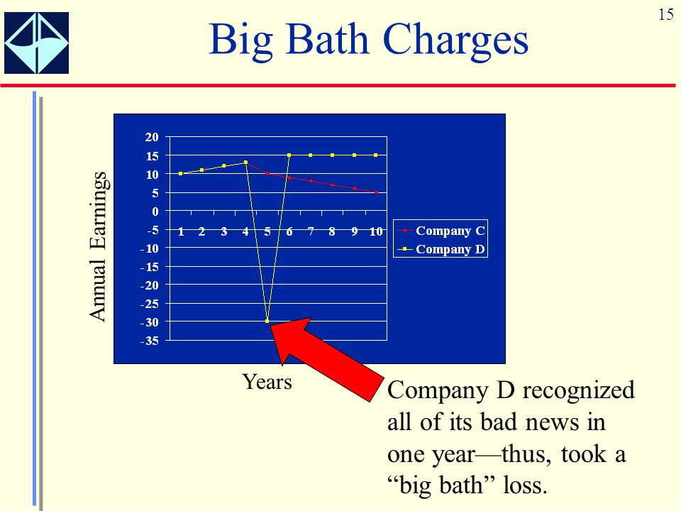 Big Bath Charges Years. Annual Earnings.