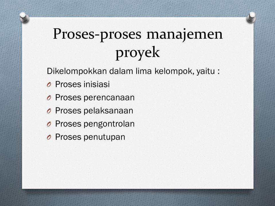 Proses-proses manajemen proyek