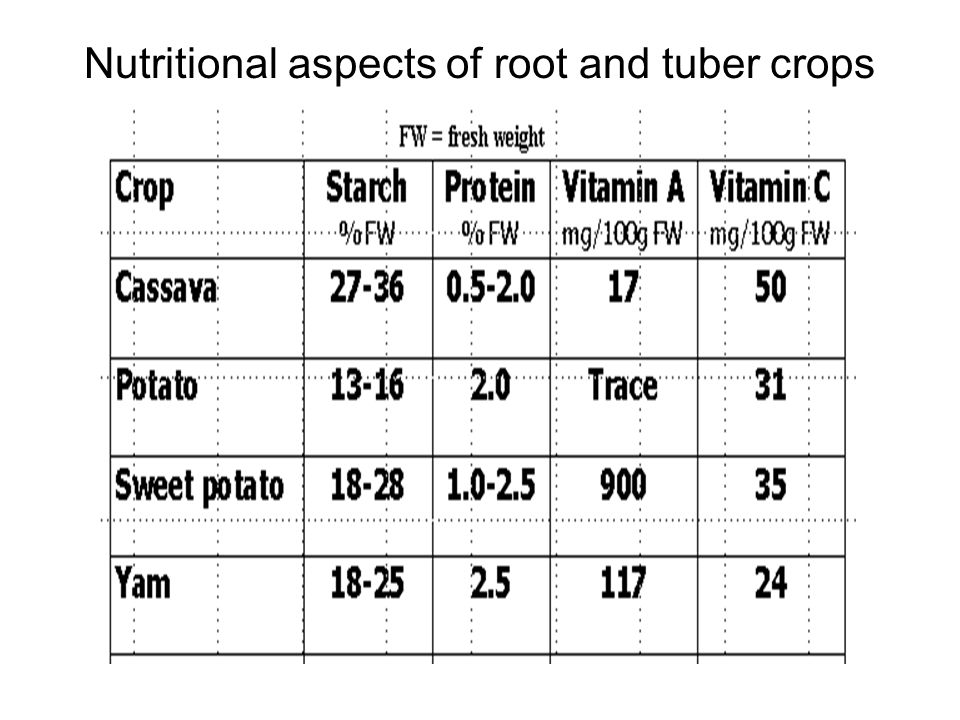 Nutritional aspects of root and tuber crops