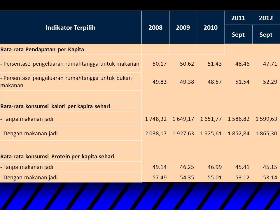 Indikator Terpilih 2008 2009 2010 2011 2012 Sept