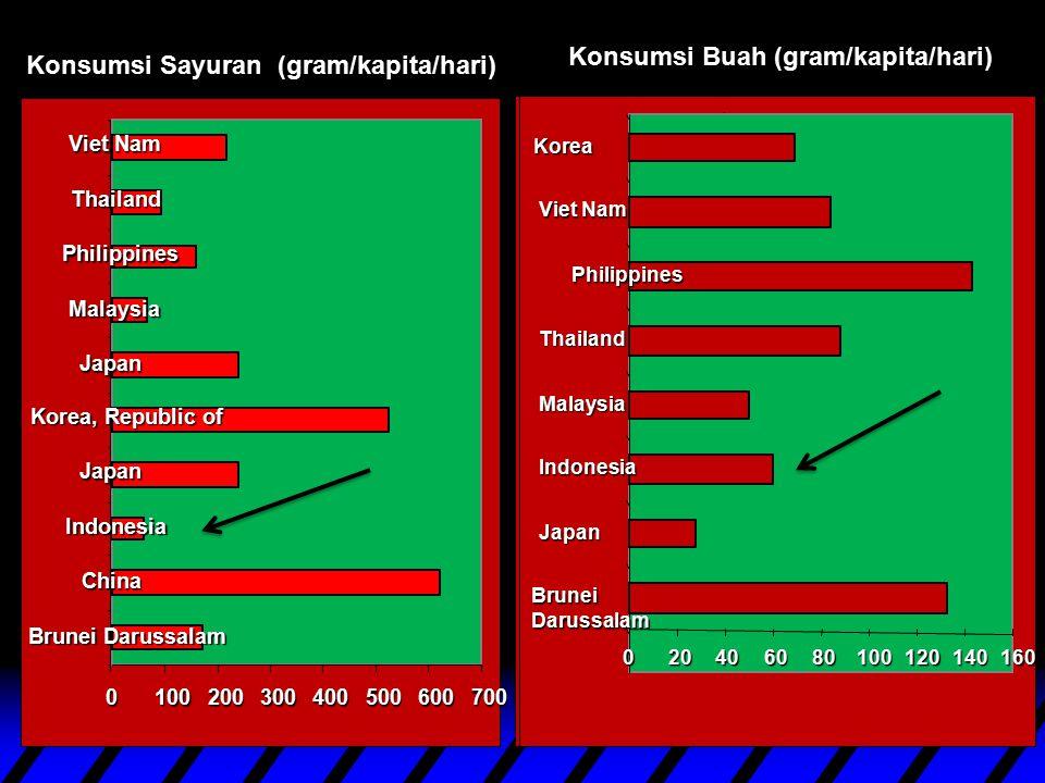 Konsumsi Buah (gram/kapita/hari) Konsumsi Sayuran (gram/kapita/hari)