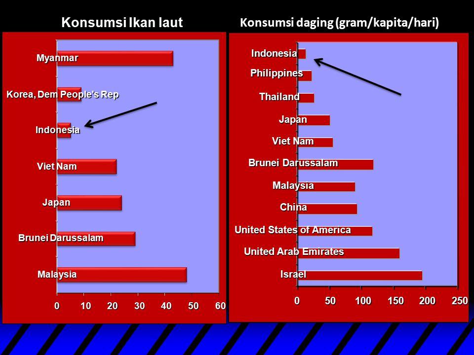 Konsumsi Ikan laut (gram/kapita/hari)