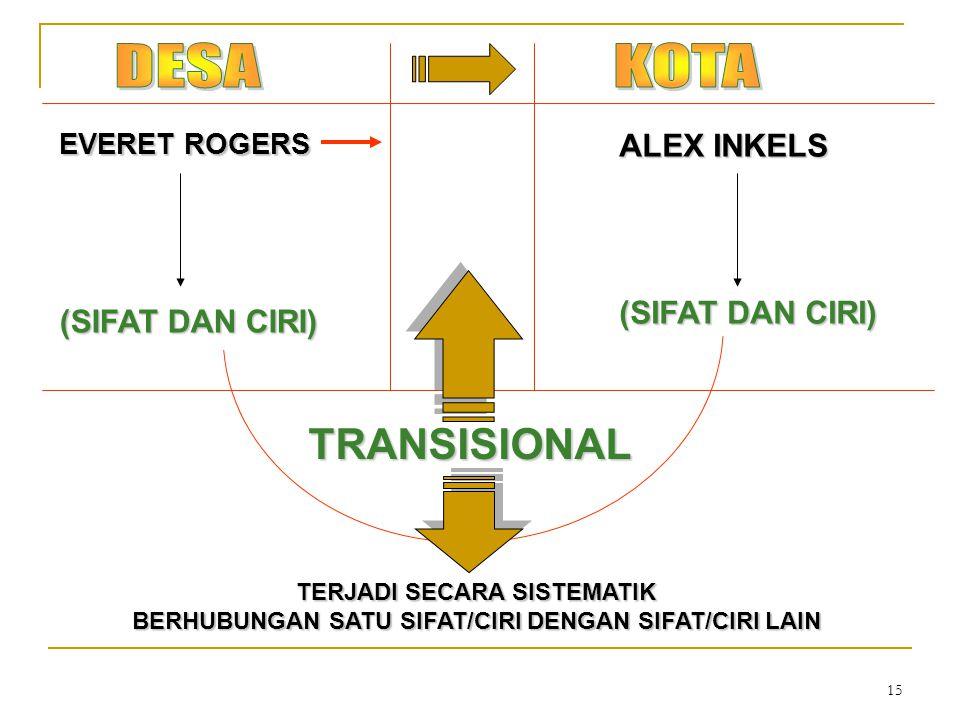 DESA KOTA TRANSISIONAL ALEX INKELS (SIFAT DAN CIRI) (SIFAT DAN CIRI)
