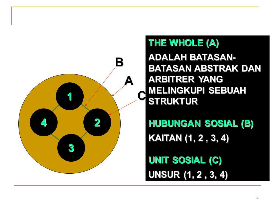 THE WHOLE (A) ADALAH BATASAN-BATASAN ABSTRAK DAN ARBITRER YANG MELINGKUPI SEBUAH STRUKTUR. HUBUNGAN SOSIAL (B)