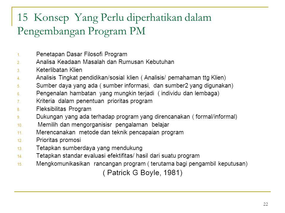 15 Konsep Yang Perlu diperhatikan dalam Pengembangan Program PM