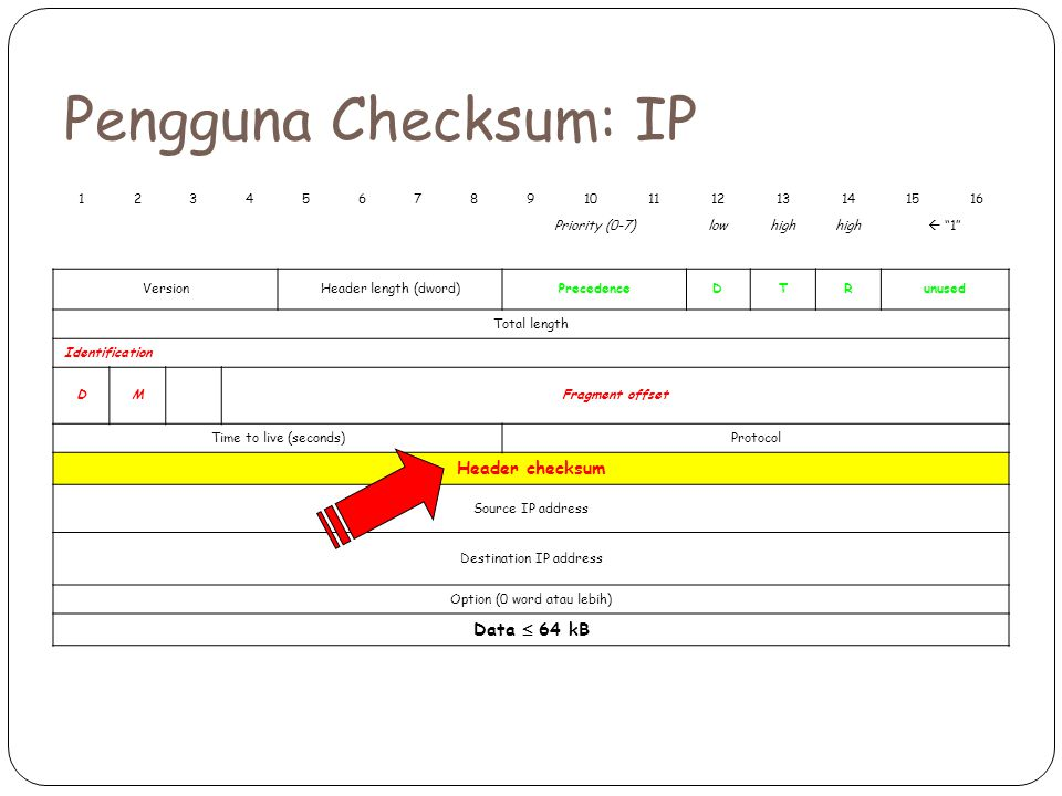 Pengguna Checksum: IP Header checksum Data  64 kB 1 2 3 4 5 6 7 8 9