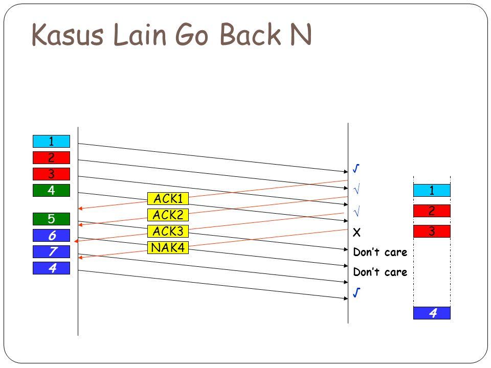 Kasus Lain Go Back N 1 2 3 4 1 ACK1 2 ACK2 5 ACK3 3 6 NAK4 7 4 4 √ X
