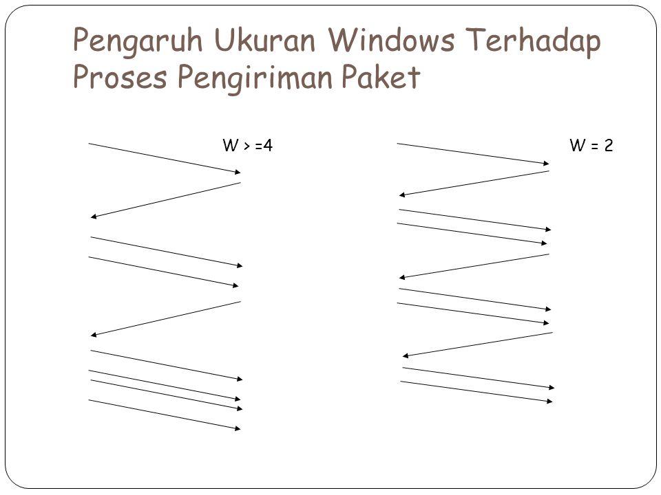 Pengaruh Ukuran Windows Terhadap Proses Pengiriman Paket