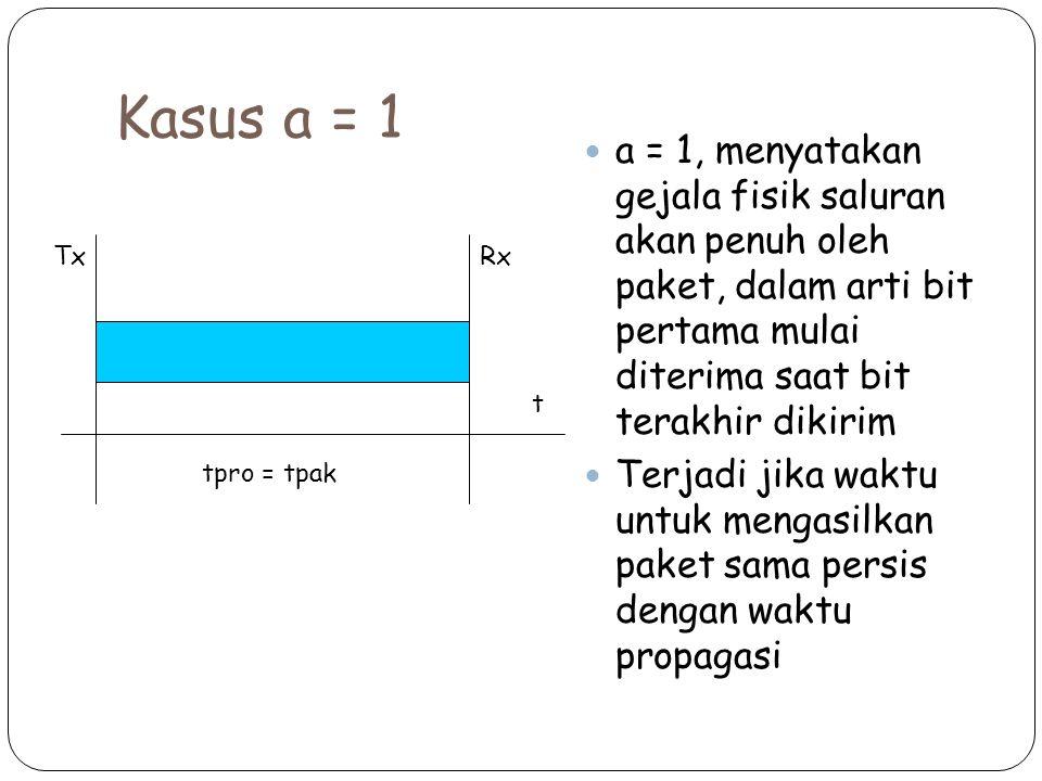 Kasus a = 1 a = 1, menyatakan gejala fisik saluran akan penuh oleh paket, dalam arti bit pertama mulai diterima saat bit terakhir dikirim.