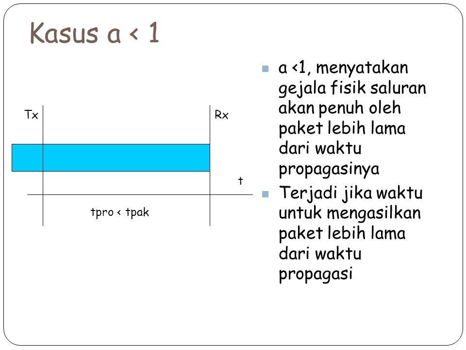 Kasus a < 1 a <1, menyatakan gejala fisik saluran akan penuh oleh paket lebih lama dari waktu propagasinya.