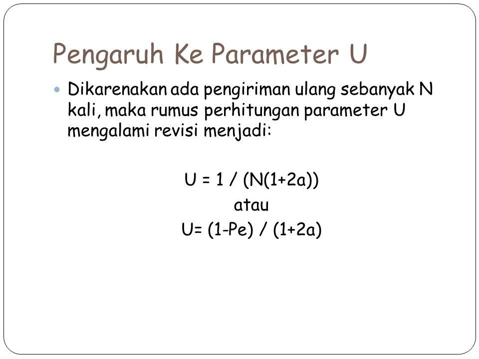 Pengaruh Ke Parameter U