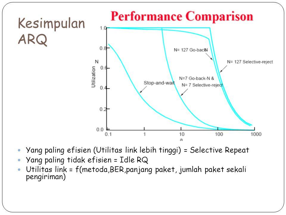 Kesimpulan ARQ Yang paling efisien (Utilitas link lebih tinggi) = Selective Repeat. Yang paling tidak efisien = Idle RQ.