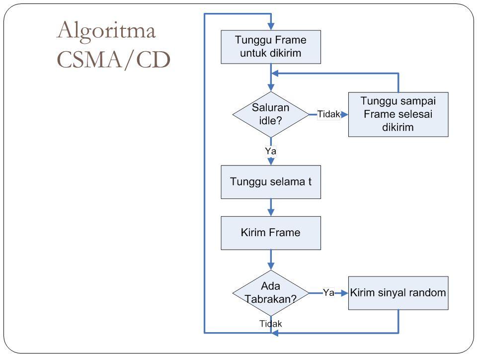 Algoritma CSMA/CD