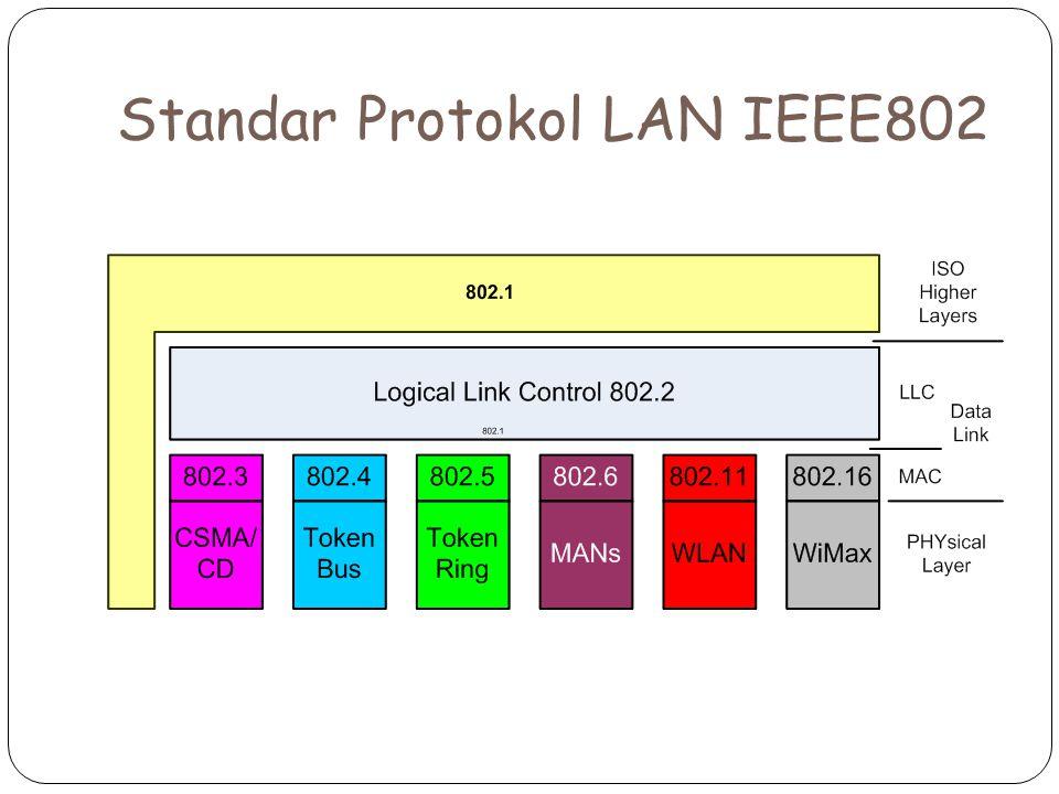 Standar Protokol LAN IEEE802