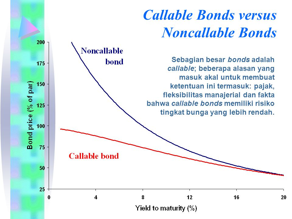 Callable Bonds versus Noncallable Bonds