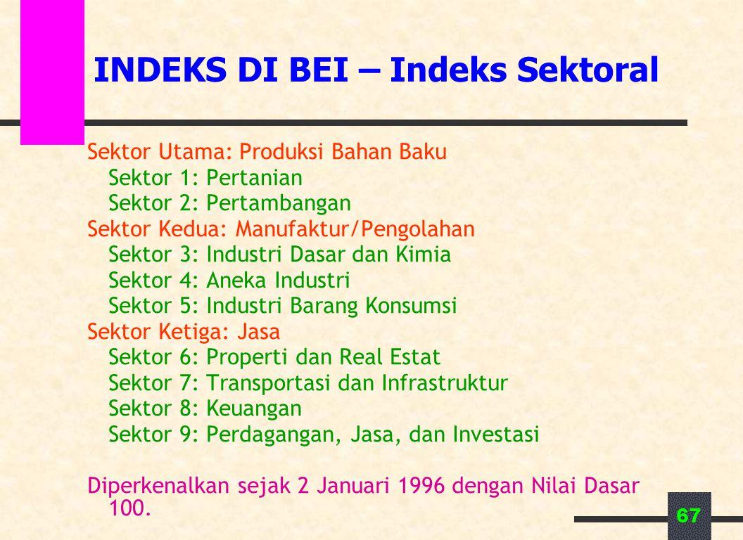 INDEKS DI BEI – Indeks Sektoral