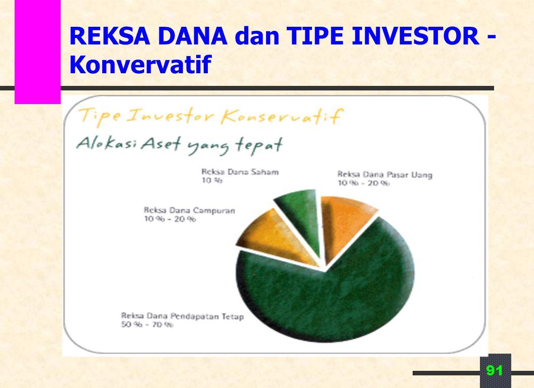 REKSA DANA dan TIPE INVESTOR - Konvervatif