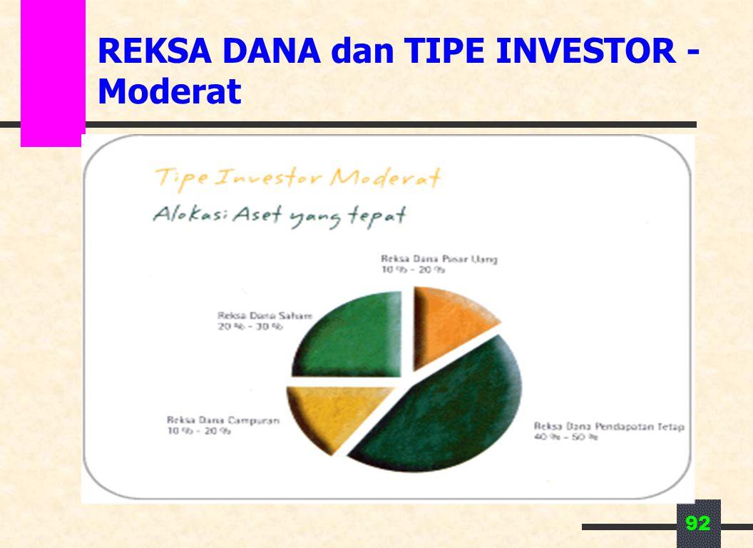 REKSA DANA dan TIPE INVESTOR - Moderat