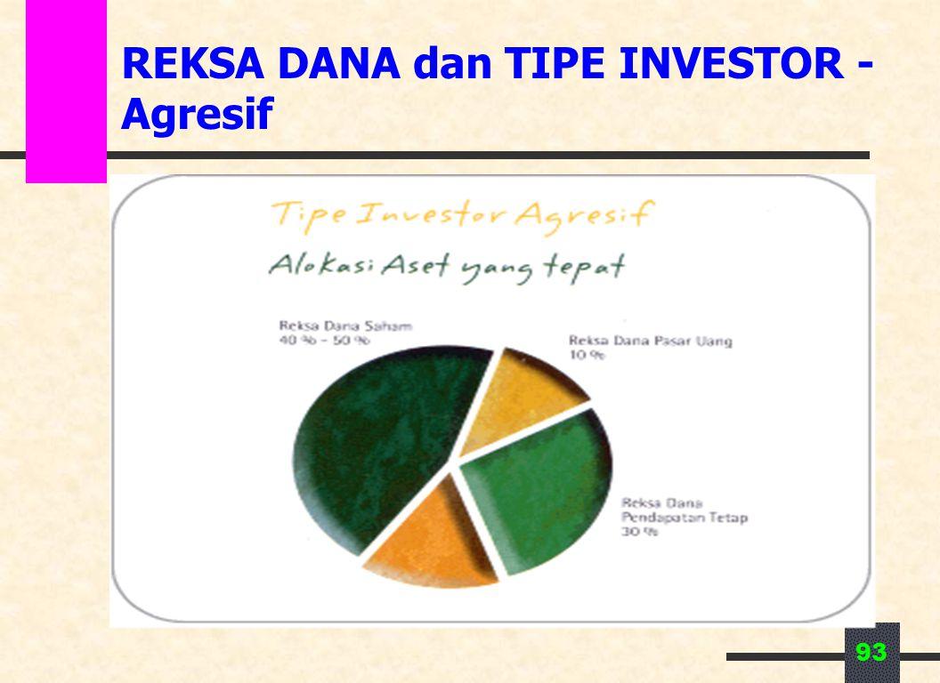 REKSA DANA dan TIPE INVESTOR - Agresif
