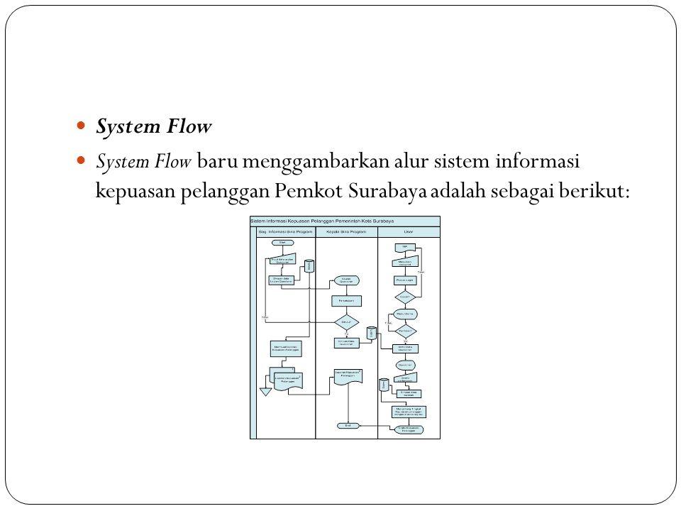 System Flow System Flow baru menggambarkan alur sistem informasi kepuasan pelanggan Pemkot Surabaya adalah sebagai berikut: