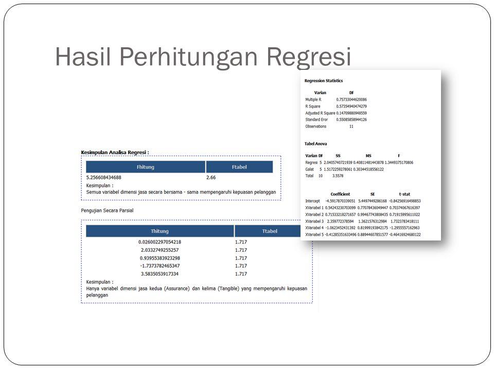 Hasil Perhitungan Regresi