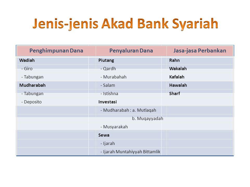Jenis-jenis Akad Bank Syariah