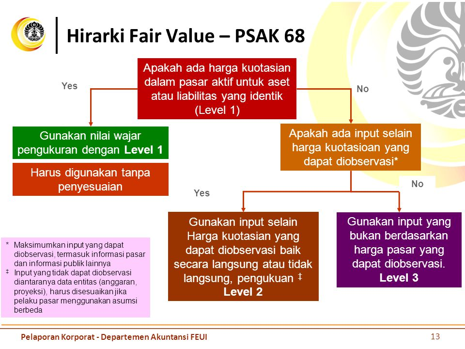 Hirarki Fair Value – PSAK 68