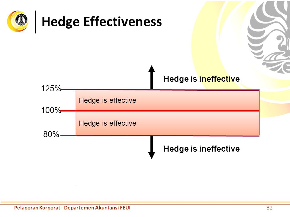Hedge Effectiveness Hedge is ineffective 125% 100% 80%