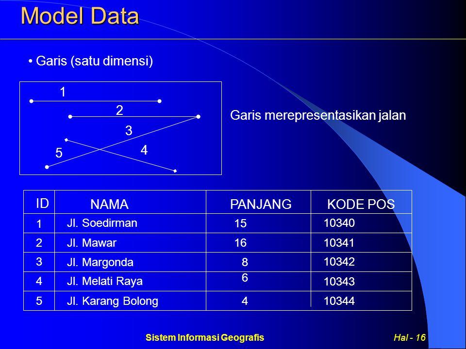 Sistem Informasi Geografis Hal - 16