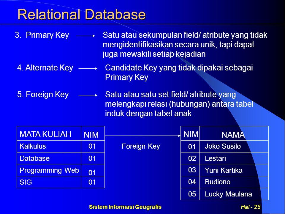 Sistem Informasi Geografis Hal - 25
