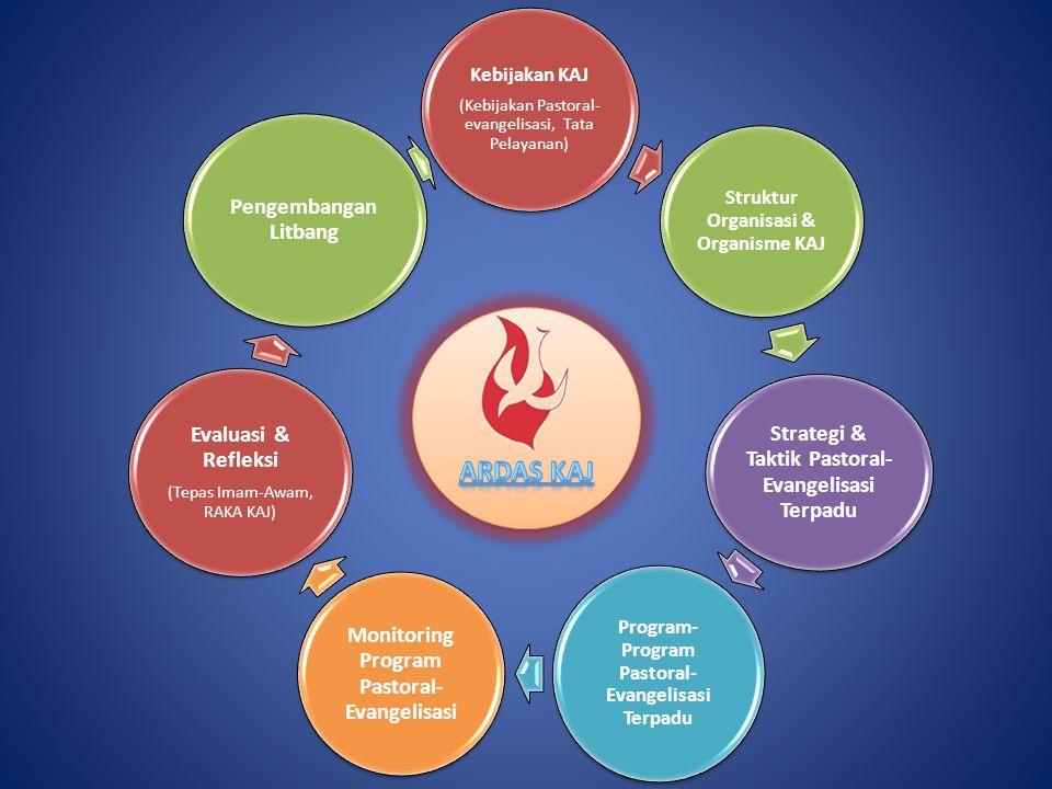 ARDAS KAJ Evaluasi & Refleksi Pengembangan Litbang Kebijakan KAJ