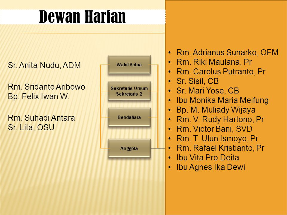 Dewan Harian Rm. Adrianus Sunarko, OFM Rm. Riki Maulana, Pr