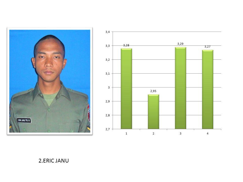 2.ERIC JANU