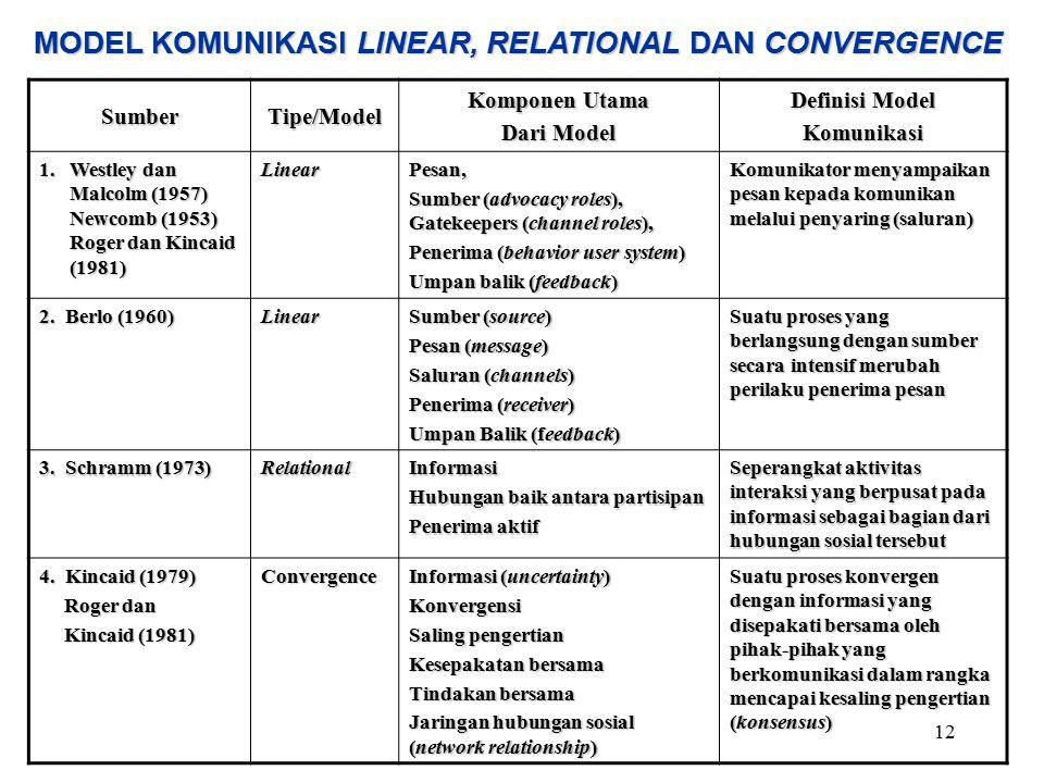 MODEL KOMUNIKASI LINEAR, RELATIONAL DAN CONVERGENCE