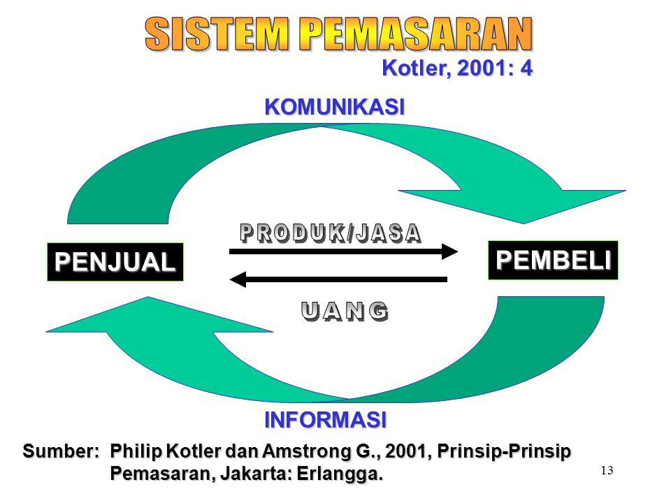 SISTEM PEMASARAN PRODUK/JASA UANG PENJUAL PEMBELI Kotler, 2001: 4