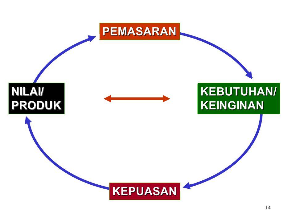PEMASARAN NILAI/ PRODUK KEBUTUHAN/ KEINGINAN KEPUASAN