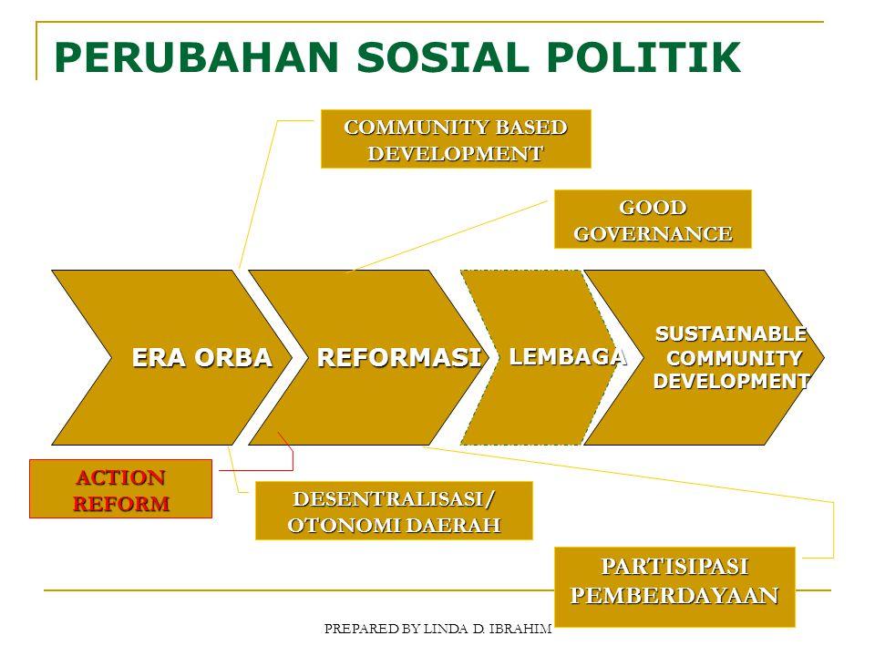 PERUBAHAN SOSIAL POLITIK