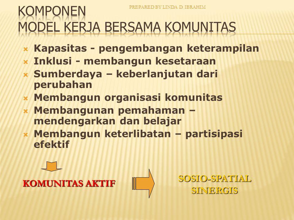 Komponen Model Kerja Bersama Komunitas